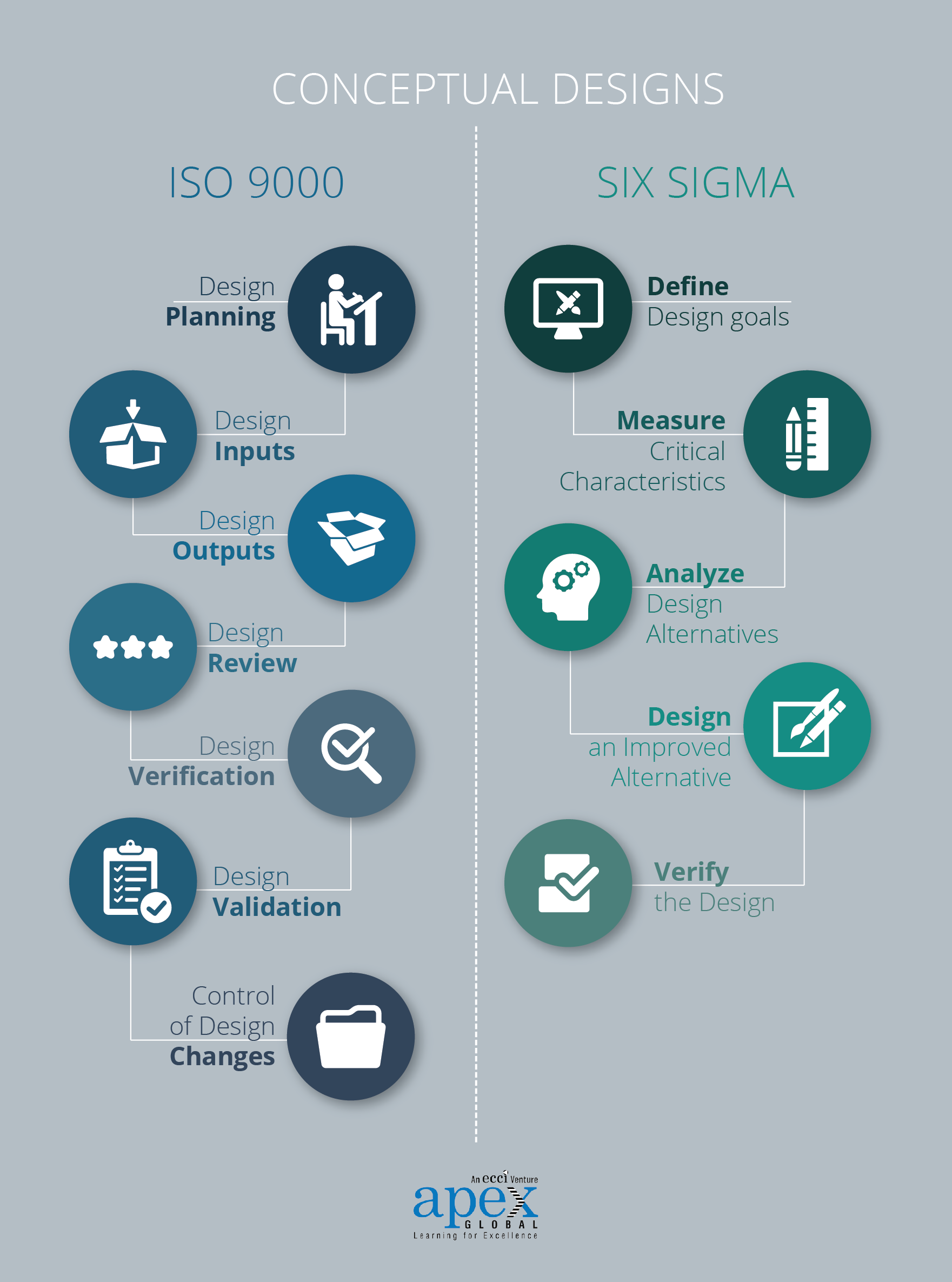iso 9000 vs  six sigma  a visual guide