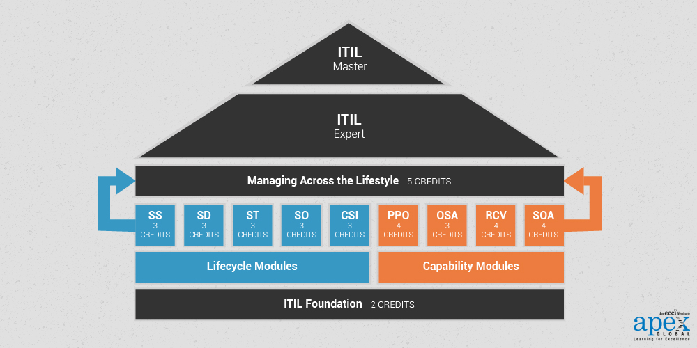ITIL Certification Levels Scheme Structure