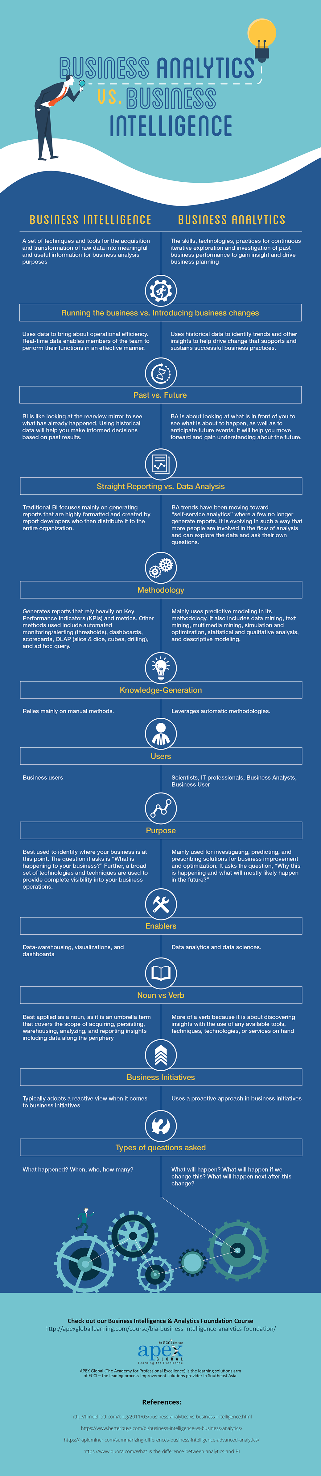 Business Analytics vs. Business Intelligence Infographic