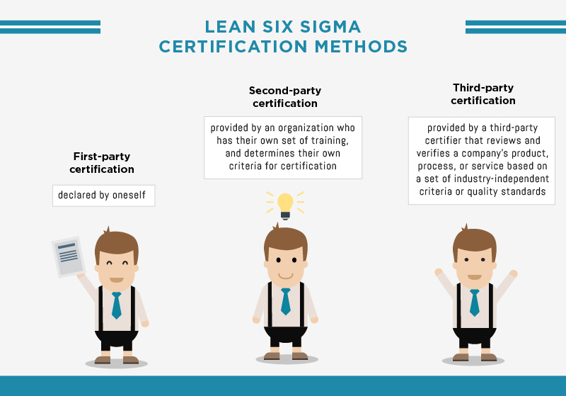 Lean Six Sigma Certification Methods