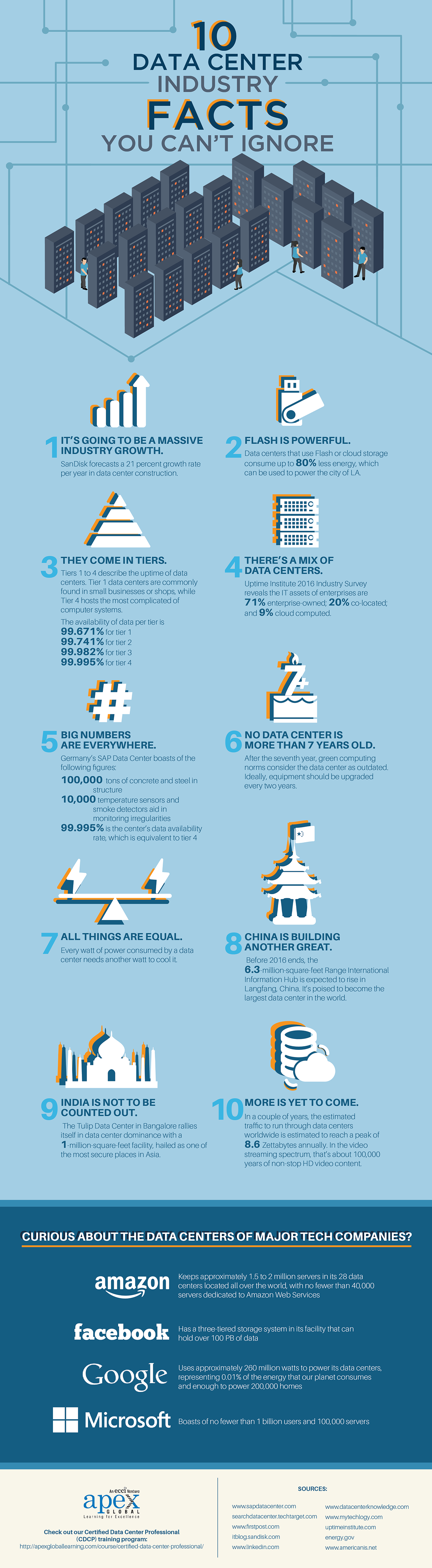 Data Center Industry Facts You Can't Ignore Infographic_rev1 (1)