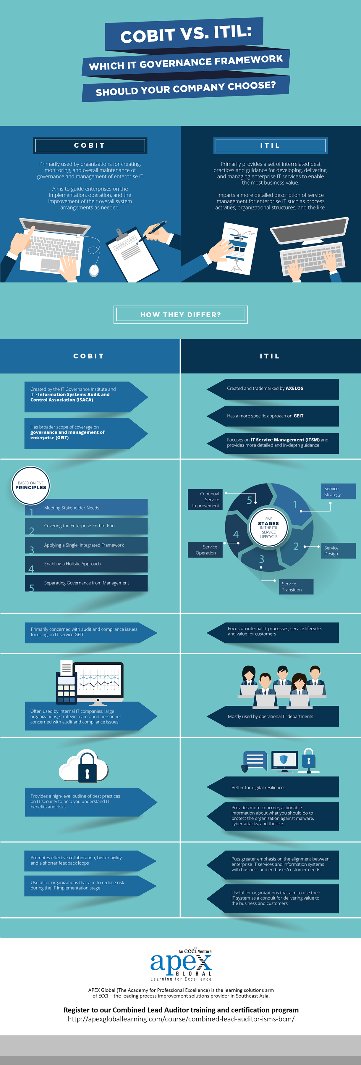 cobit-vs-itil-which-it-governance-framework-should-your-company-choose-infographic-01