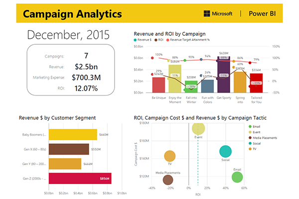 Power BI Visual Dashboard